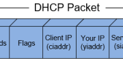 DHCP Option 82 Message Format, Analysis. DHCP Snooping Option 82 Injection & Removal Method, Trusted – Untrusted Switch Ports