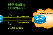 Cisco Router PPP Multilink Setup and Configuration