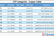 Unshielded Twisted Pair (UTP) - CAT 1 to CAT5, 5e, CAT6 & CAT7