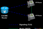 Secure CallManager Express Communications - Encrypted VoIP Sessions with SRTP and TLS
