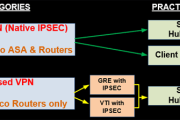 Comparing Cisco VPN Technologies – Policy Based vs Route Based VPNs
