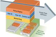 The Benefits of Palo Alto Networks Firewall Single Pass Parallel Processing (SP3) and Hardware Architecture