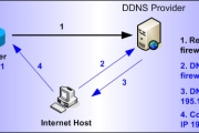 How To Configure Dynamic DNS Server On A Cisco Router