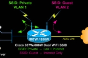 Cisco 880W (881W, 886W, 887W, 888W) Multiple - Dual SSID Integrated Access Point Configuration
