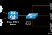 Cisco CallManager Express Basic Concepts - Part 2