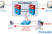 Complete Guide to DHCP Snooping, How it Works, Concepts, DHCP Snooping Database, DHCP Option 82, Mitigating DHCP Starvation Attacks, DHCP Hijacking, Man-in-the-Middle Attacks & Rogue DHCP Servers