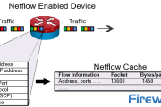 Complete Guide to Netflow: How Netflow & its Components Work. Netflow Monitoring Tools