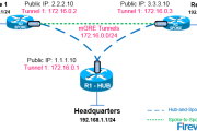 Configuring Cisco Dynamic Multipoint VPN (DMVPN) - Hub, Spokes , mGRE Protection and Routing - DMVPN Configuration