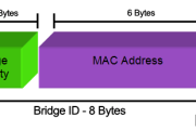 Spanning Tree Protocol: Bridge ID, Priority, System ID Extension & Root Bridge Election Process