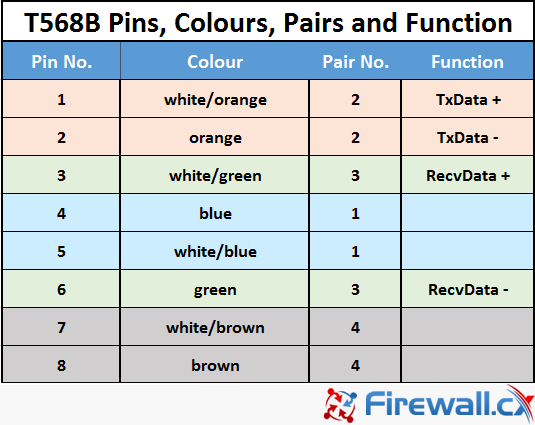 t568b pinout configuration, colour code, pairs and their functionality