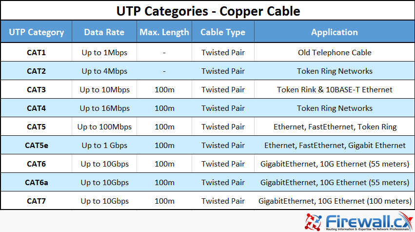 Unshielded Twisted Pair (UTP) - CAT 1 to CAT5, 5e, CAT6 & CAT7 on
