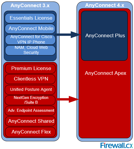 cisco-anyconnect-license-plus-perpetual-apex-essential-premium-ssl-mobility-vpn-01
