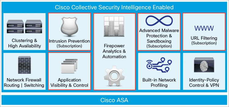 cisco-asa-firewall-5500-x-series-ips-context-aware-firepower-firesight-services-3