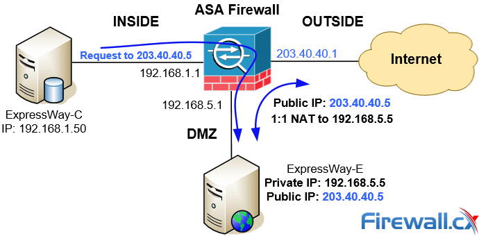 nat reflection on a 3-port asa firewall with cisco telepresence  (expressway-c