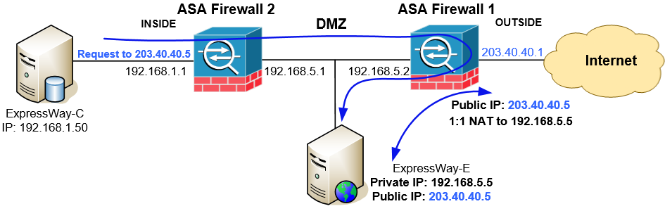 NAT Reflection on a 2-Port ASA Firewall with DMZ for Cisco Telepresence (ExpressWay-C & ExpressWay-E)
