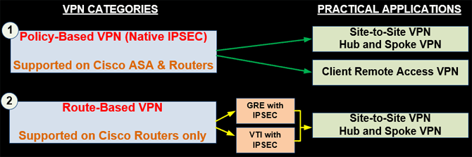 Comparing Cisco VPN Technologies – Policy Based vs Route