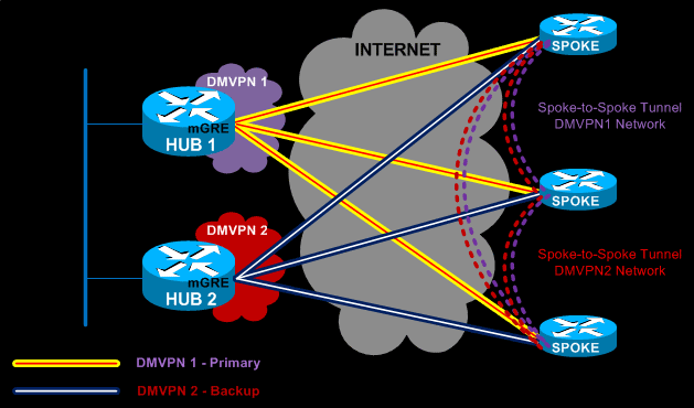 Dynamic Multipoint VPN (DMVPN) Deployment Models ...