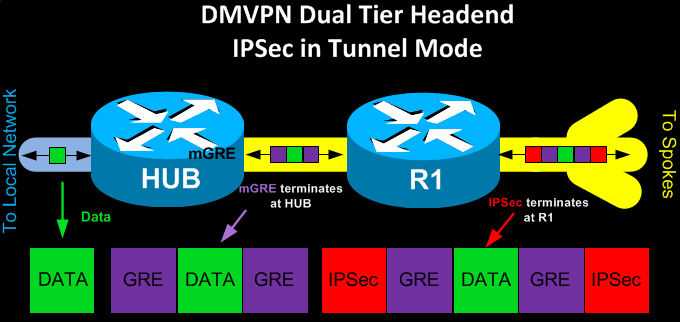 Cisco DMVPN Dual tier headend IP Sec Tunnel Mode