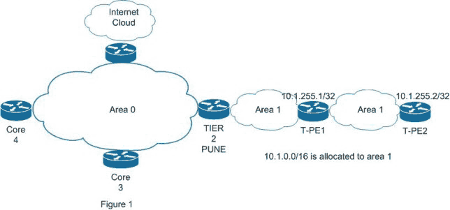 cisco mpls route summarization