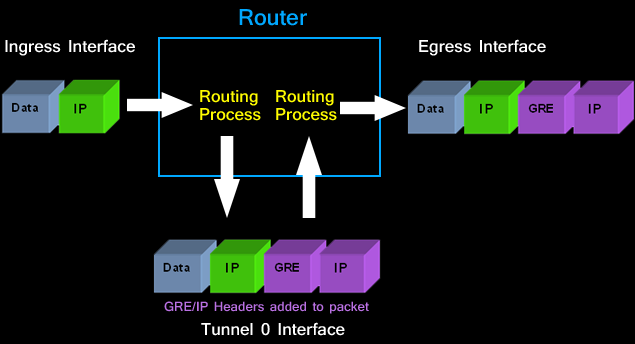 Configuring Point-to-Point GRE VPN Tunnels - Unprotected GRE