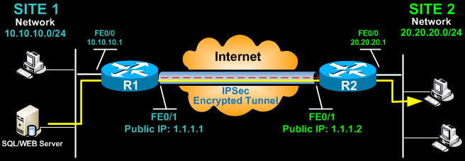 Configuring Site to Site IPSec VPN Tunnel Between Cisco Routers