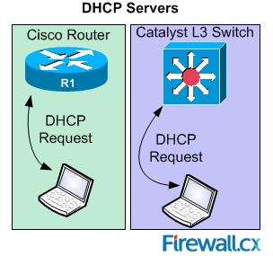 Resolving Cisco Switch & Router 'DHCP Server Pool Exhausted