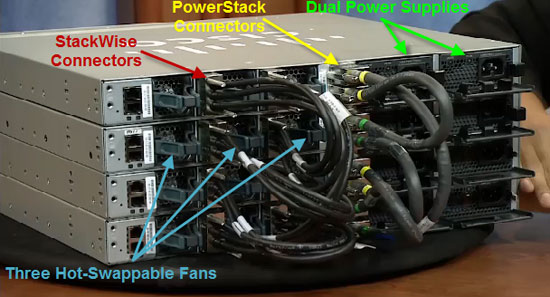 catalyst 3850 stackwise powerstack dual power supply