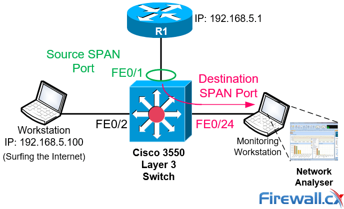 Configuring SPAN On Cisco Catalyst Switches - Monitor & Capture