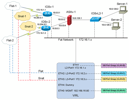Cisco VIRL Network Topology