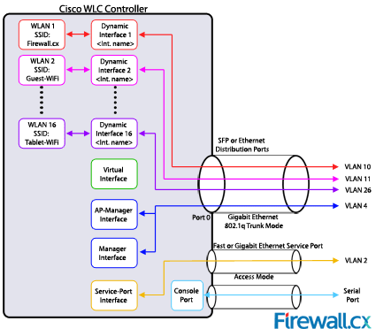Cisco WLC Interfaces, Ports & Their Functionality  Understand How