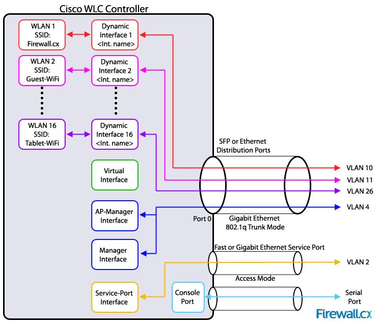Cisco Wifi Design Guide