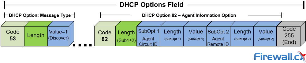 DHCP Option 82 Message Format, Analysis  DHCP Snooping