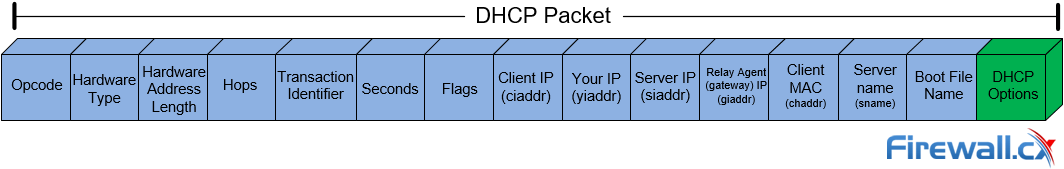 DHCP Packet-Diagram