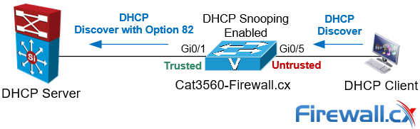 dhcp snooping enabled switch inserting dhcp option 82