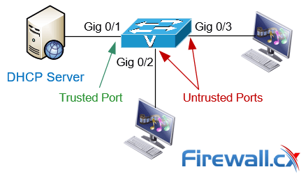 dhcp snooping trusted untrusted interfaces ports