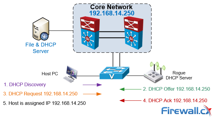 rouge dhcp server in action