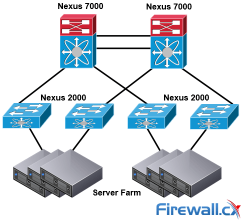 Single-Tier Nexus Data Center Topology