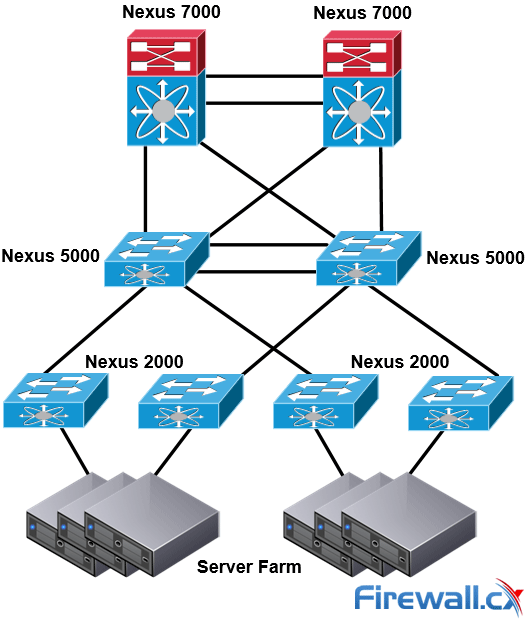Introduction to Cisco Nexus Switches – Nexus Product Family