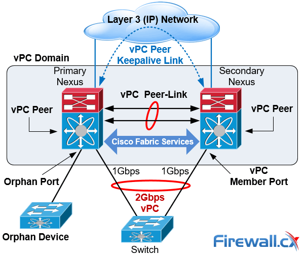 The Complete Cisco Nexus vPC Guide  Features & Advantages