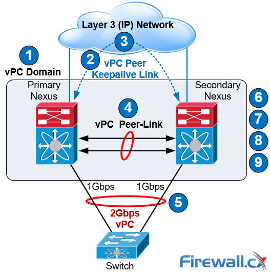 cisco nexus vpc configuration steps