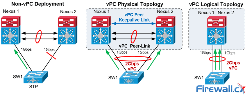 The Complete Cisco Nexus vPC Guide  Features & Advantages, Design