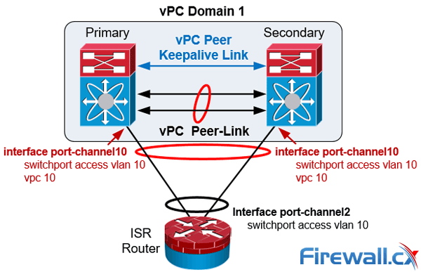 cisco nexus vpc downstream devices config