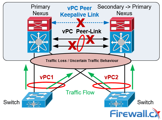 cisco nexus vpc failure dual active split brain