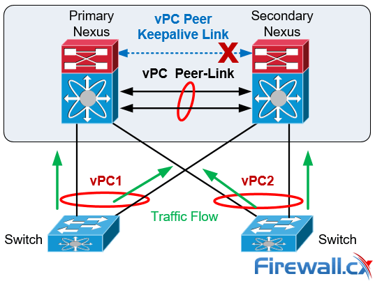 cisco nexus vpc peer keepalive link failure