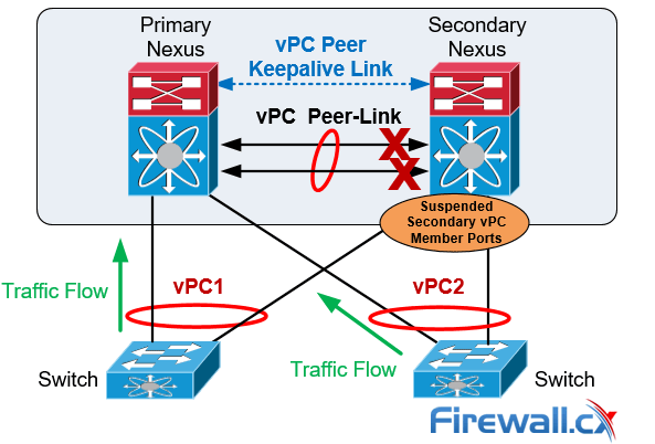 cisco nexus vpc peer link failure