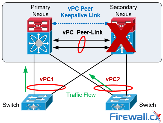 cisco nexus vpc peer switch failure