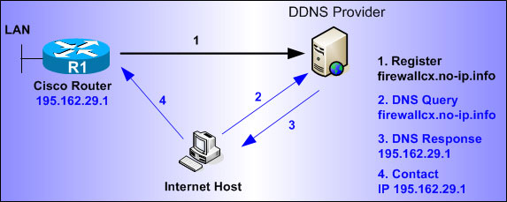 tk-cisco-routers-ddns-1