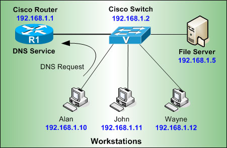 tk-cisco-routers-dns-1