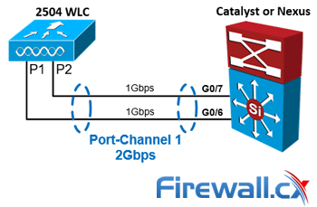 WLC LAG Configuration with Cisco Nexus and Catalyst Switch