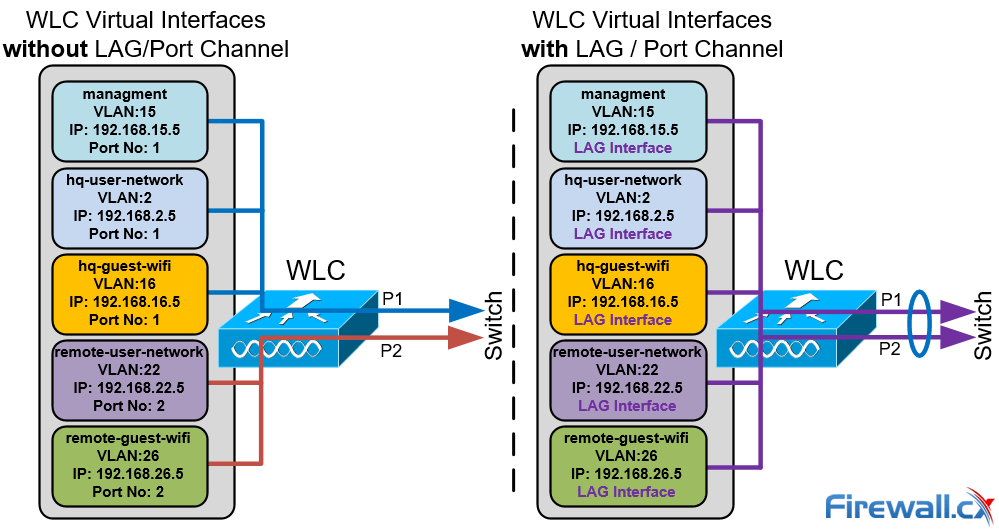 Configuring Cisco WLC Link Aggregation (LAG) with Port
